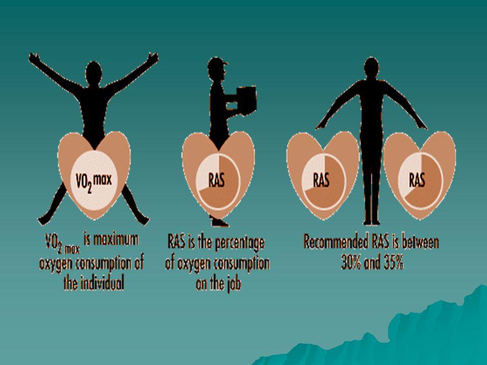 Kriteria kerja statis  kerja ringan selama 4 menit/ lebih  kerja sedang selama 1 menit/ lebih  kerja berat selama 10 detik atau lebih Contoh :  menggendong, menjinjing, membawa dg lengan mendatar, berdiri satu kaki, menekan pedal, mendorong, menekan, menjangkau lama