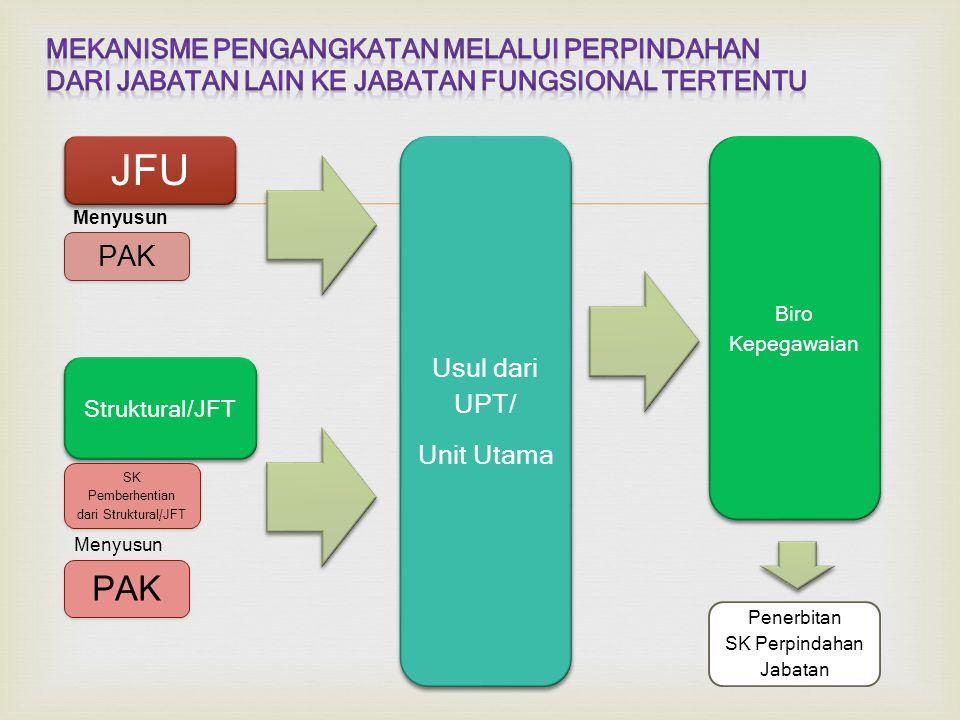  JFU PAK Struktural/JFT SK Pemberhentian dari Struktural/JFT Biro Kepegawaian Penerbitan SK Perpindahan Jabatan Usul dari UPT/ Unit Utama Usul dari UPT/ Unit Utama PAK Menyusun
