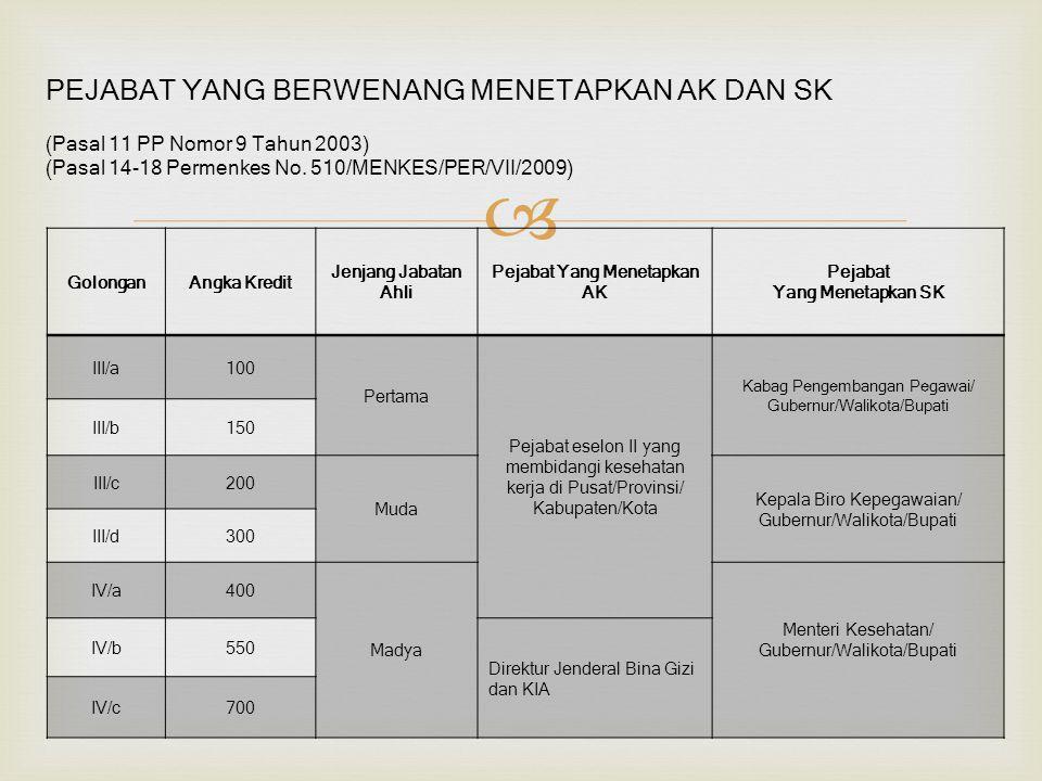  GolonganAngka Kredit Jenjang Jabatan Ahli Pejabat Yang Menetapkan AK Pejabat Yang Menetapkan SK III/a100 Pertama Pejabat eselon II yang membidangi k