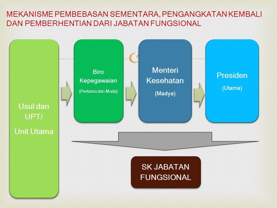  Menteri Kesehatan (Madya) Menteri Kesehatan (Madya) Biro Kepegawaian (Pertama dan Muda) Biro Kepegawaian (Pertama dan Muda) Usul dari UPT/ Unit Utama Usul dari UPT/ Unit Utama MEKANISME PEMBEBASAN SEMENTARA, PENGANGKATAN KEMBALI DAN PEMBERHENTIAN DARI JABATAN FUNGSIONAL Presiden (Utama) Presiden (Utama) SK JABATAN FUNGSIONAL