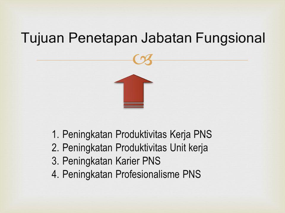  1.Peningkatan Produktivitas Kerja PNS 2.Peningkatan Produktivitas Unit kerja 3.Peningkatan Karier PNS 4.Peningkatan Profesionalisme PNS Tujuan Penetapan Jabatan Fungsional