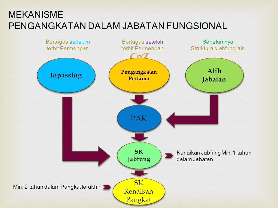  Inpassing Alih Jabatan Pengangkatan Pertama SK Jabfung MEKANISME PENGANGKATAN DALAM JABATAN FUNGSIONAL SK Kenaikan Pangkat SK Kenaikan Pangkat PAK B
