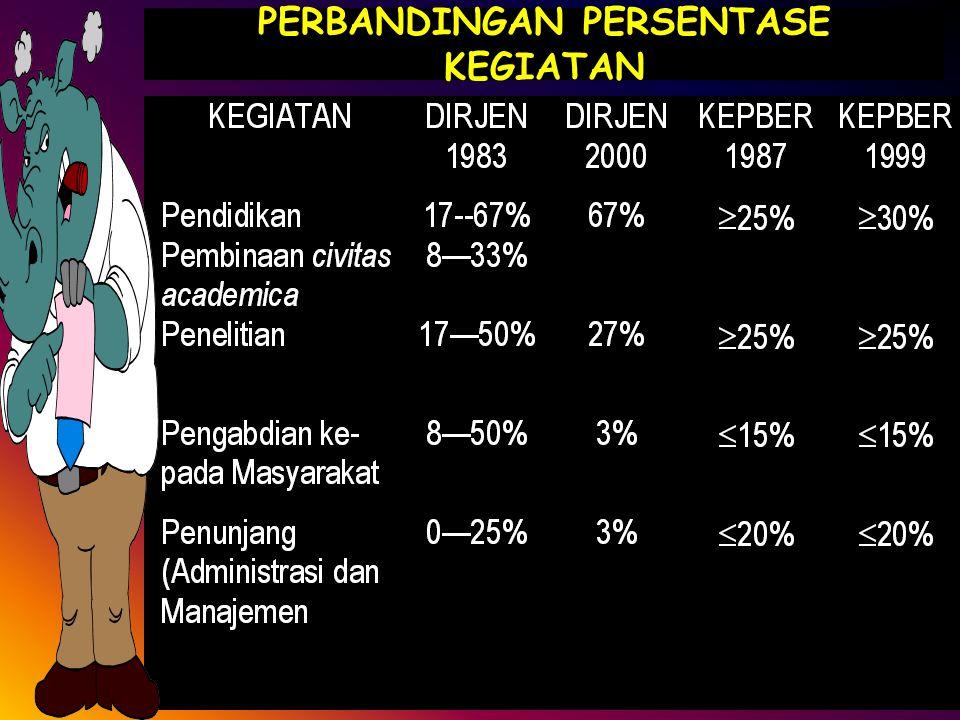 M. Adimihardja (Unila)Beban Tugas Dosen9 PENYEBARAN BEBAN TUGAS DOSEN (SK Dirjen Dikti 48/1983)