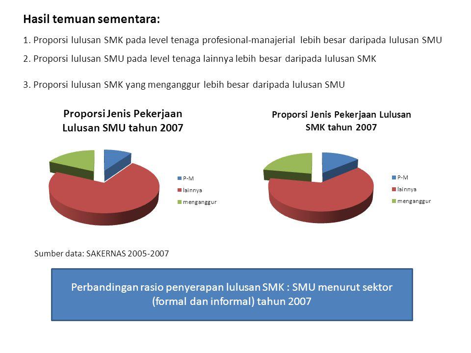 Hasil temuan sementara: 1. Proporsi lulusan SMK pada level tenaga profesional-manajerial lebih besar daripada lulusan SMU 2. Proporsi lulusan SMU pada