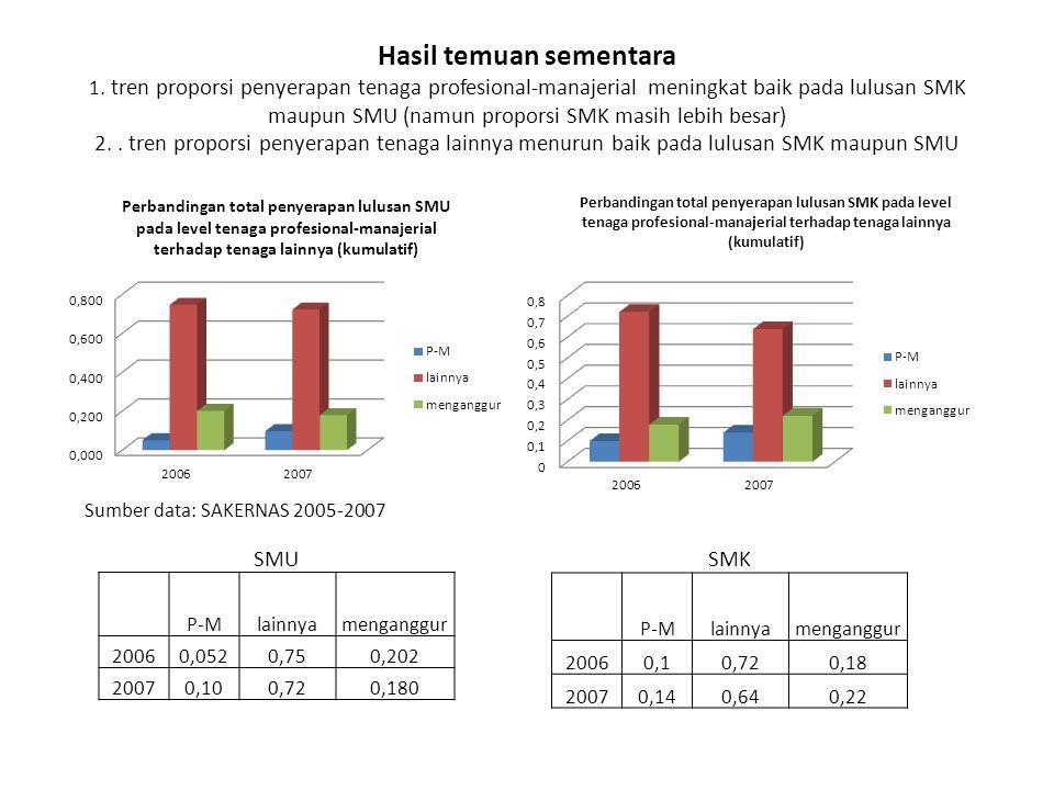 Hasil temuan sementara 1. tren proporsi penyerapan tenaga profesional-manajerial meningkat baik pada lulusan SMK maupun SMU (namun proporsi SMK masih
