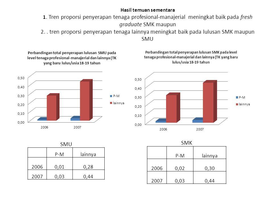 Hasil temuan sementara 1. Tren proporsi penyerapan tenaga profesional-manajerial meningkat baik pada fresh graduate SMK maupun 2.. tren proporsi penye