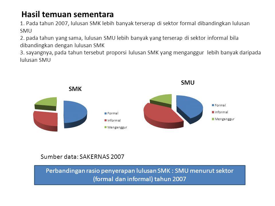 Hasil temuan sementara 1. Pada tahun 2007, lulusan SMK lebih banyak terserap di sektor formal dibandingkan lulusan SMU 2. pada tahun yang sama, lulusa