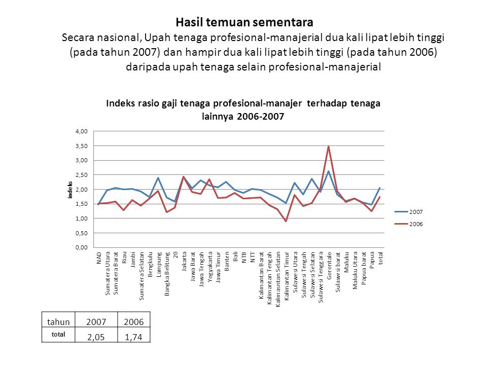 Hasil temuan sementara Secara nasional, Upah tenaga profesional-manajerial dua kali lipat lebih tinggi (pada tahun 2007) dan hampir dua kali lipat leb