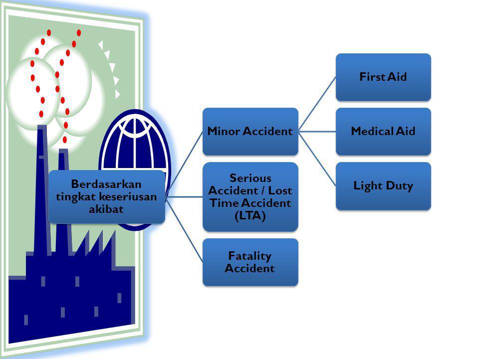 Berdasarkan tingkat keseriusan akibat Minor AccidentFirst AidMedical AidLight Duty Serious Accident / Lost Time Accident (LTA) Fatality Accident