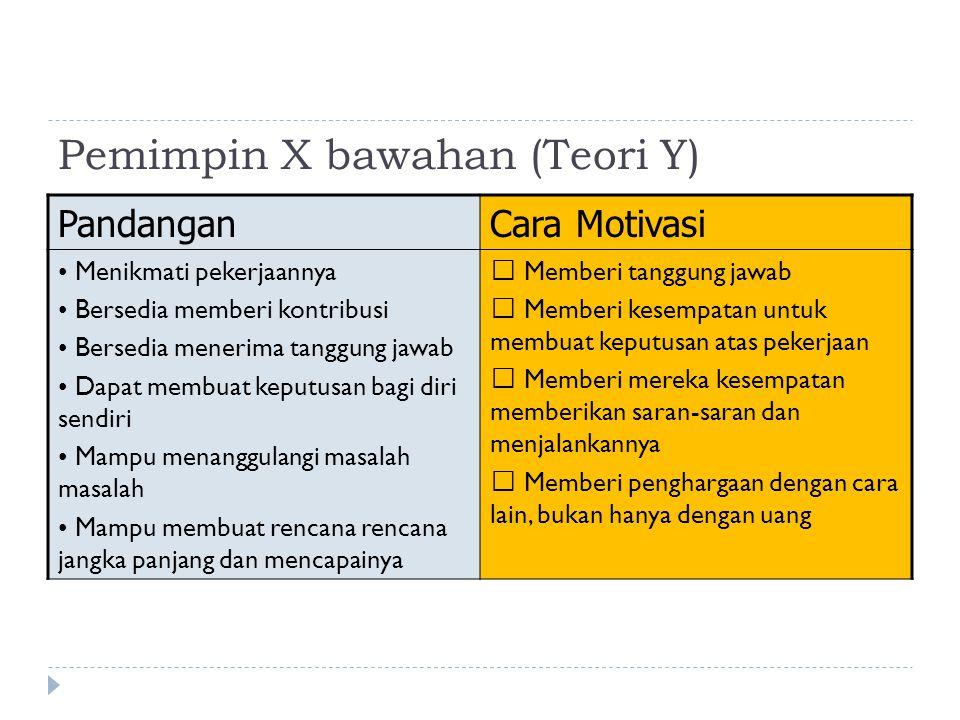 Pemimpin X bawahan (Teori Y) PandanganCara Motivasi Menikmati pekerjaannya Bersedia memberi kontribusi Bersedia menerima tanggung jawab Dapat membuat