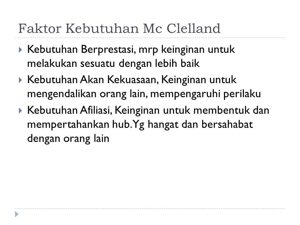 Faktor Kebutuhan Mc Clelland  Kebutuhan Berprestasi, mrp keinginan untuk melakukan sesuatu dengan lebih baik  Kebutuhan Akan Kekuasaan, Keinginan un