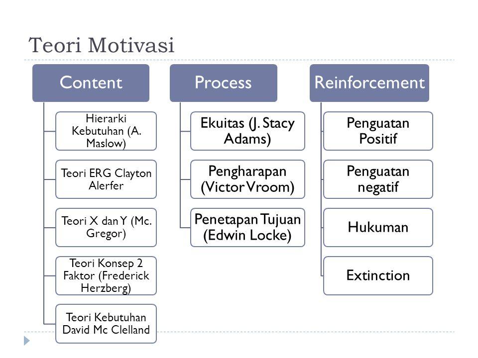 Teori Motivasi Content Hierarki Kebutuhan (A. Maslow) Teori ERG Clayton Alerfer Teori X dan Y (Mc. Gregor) Teori Konsep 2 Faktor (Frederick Herzberg)
