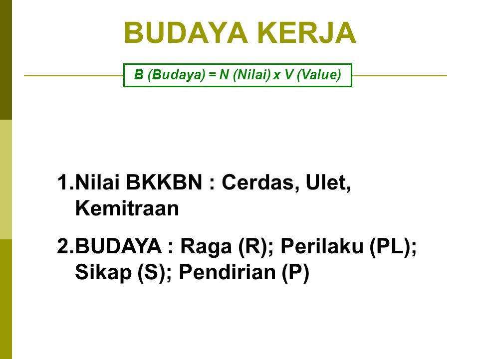 BUDAYA KERJA 1.BUDAYA MASYARAKAT (MAKRO) 2.BUDAYA ORGANISASI
