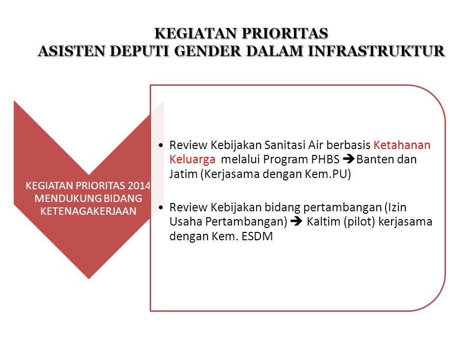 KEGIATAN PRIORITAS 2014 MENDUKUNG BIDANG KETENAGAKERJAAN Review Kebijakan Sanitasi Air berbasis Ketahanan Keluarga melalui Program PHBS  Banten dan J