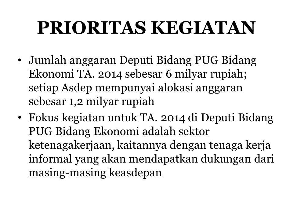 PRIORITAS KEGIATAN Jumlah anggaran Deputi Bidang PUG Bidang Ekonomi TA. 2014 sebesar 6 milyar rupiah; setiap Asdep mempunyai alokasi anggaran sebesar