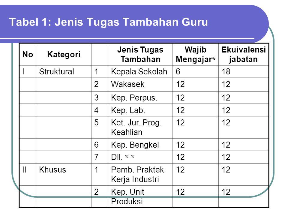 Tabel 1: Jenis Tugas Tambahan Guru NoKategori Jenis Tugas Tambahan Wajib Mengajar * Ekuivalensi jabatan IStruktural1Kepala Sekolah618 2Wakasek12 3Kep.