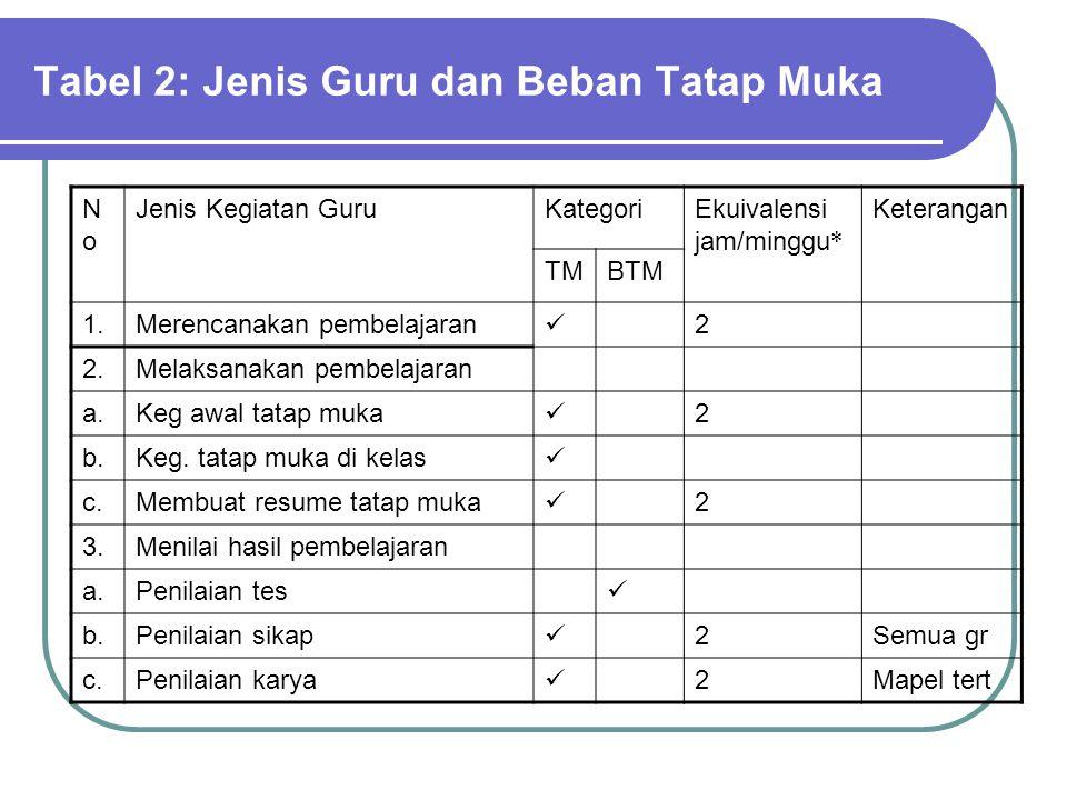Tabel 2: Jenis Guru dan Beban Tatap Muka NoNo Jenis Kegiatan GuruKategoriEkuivalensi jam/minggu * Keterangan TMBTM 1.Merencanakan pembelajaran 2 2.Melaksanakan pembelajaran a.Keg awal tatap muka 2 b.Keg.