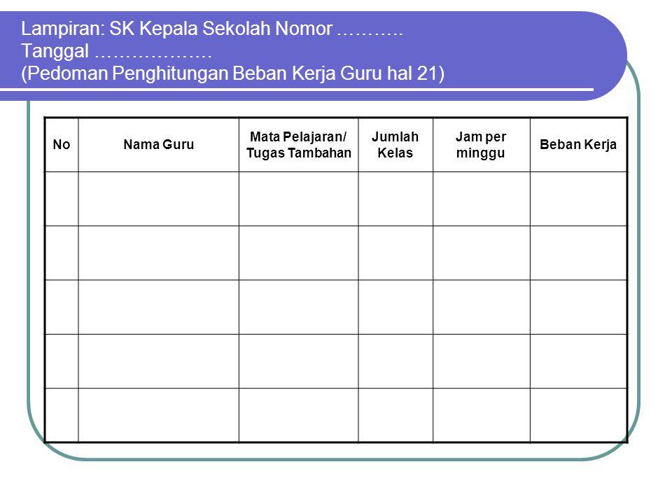 Lampiran: SK Kepala Sekolah Nomor ………..Tanggal ……………….