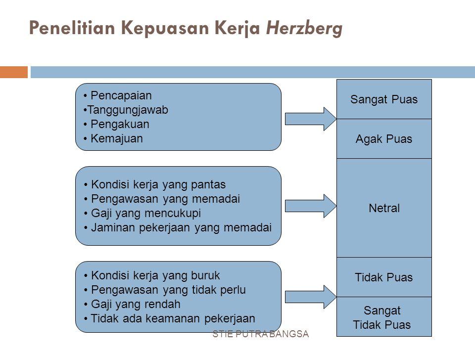 Penelitian Kepuasan Kerja Herzberg Tidak Puas Sangat Tidak Puas Netral Sangat Puas Agak Puas Kondisi kerja yang buruk Pengawasan yang tidak perlu Gaji