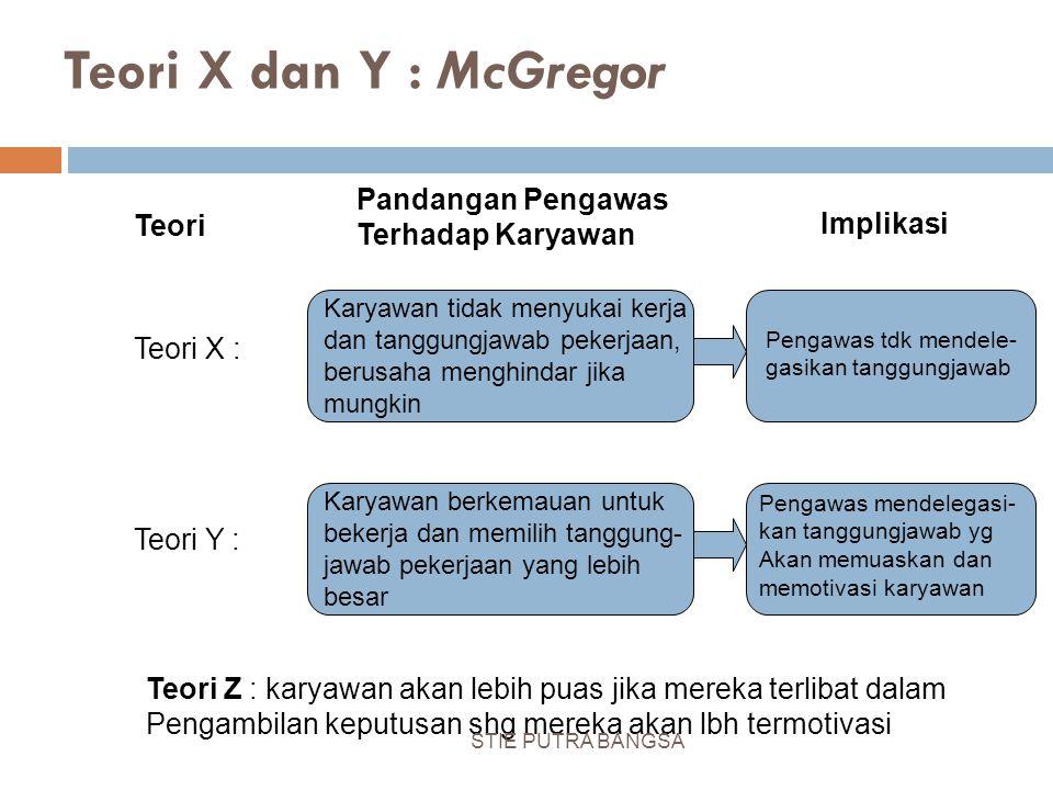 Teori X dan Y : McGregor Teori Pandangan Pengawas Terhadap Karyawan Implikasi Karyawan tidak menyukai kerja dan tanggungjawab pekerjaan, berusaha meng