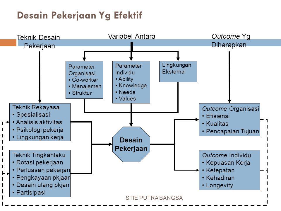 Desain Pekerjaan Yg Efektif Teknik Desain Pekerjaan Variabel AntaraOutcome Yg Diharapkan Parameter Organisasi Co-worker Manajemen Struktur Parameter I