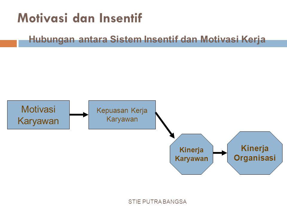 Motivasi Karyawan Kepuasan Kerja Karyawan Kinerja Karyawan Kinerja Organisasi Motivasi dan Insentif Hubungan antara Sistem Insentif dan Motivasi Kerja