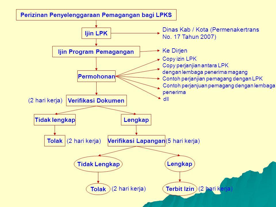 Perizinan Penyelenggaraan Pemagangan bagi LPKS Ijin LPK Ijin Program Pemagangan Permohonan Verifikasi Dokumen Tidak lengkap Lengkap Tolak (2 hari kerj