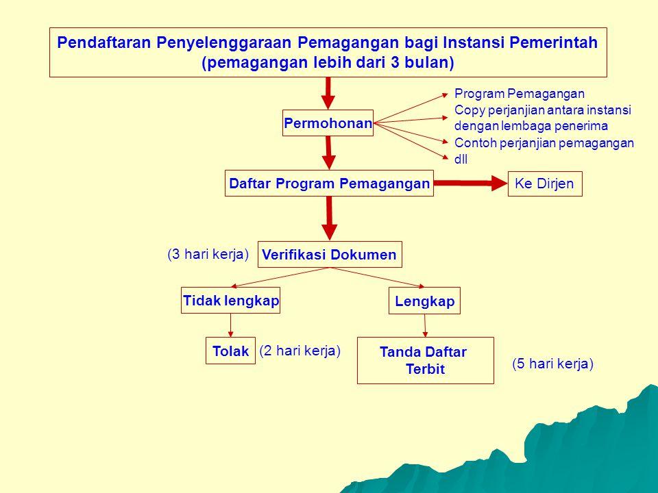 Pendaftaran Penyelenggaraan Pemagangan bagi Instansi Pemerintah (pemagangan lebih dari 3 bulan) Daftar Program Pemagangan Permohonan Ke Dirjen Verifik