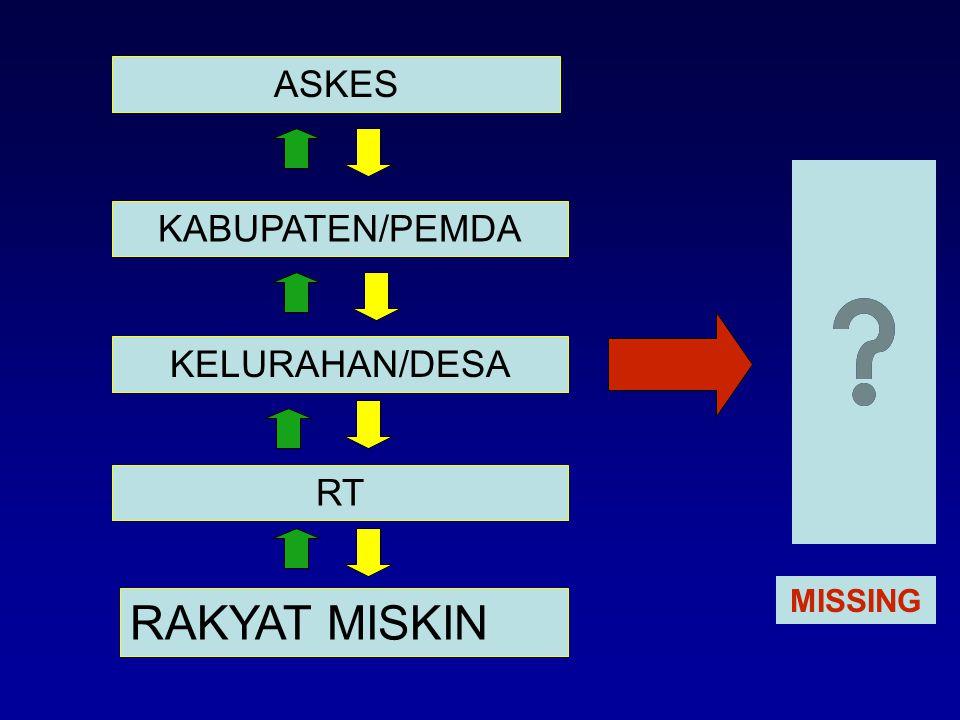 ASKES KABUPATEN/PEMDA KELURAHAN/DESA RT RAKYAT MISKIN MISSING