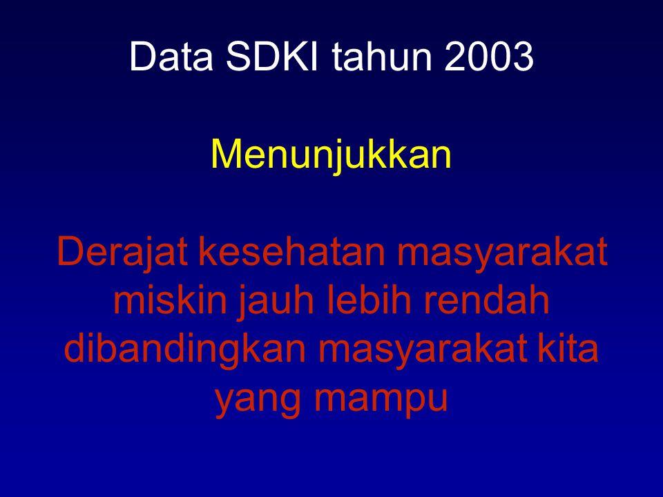 Data SDKI tahun 2003 Menunjukkan Derajat kesehatan masyarakat miskin jauh lebih rendah dibandingkan masyarakat kita yang mampu