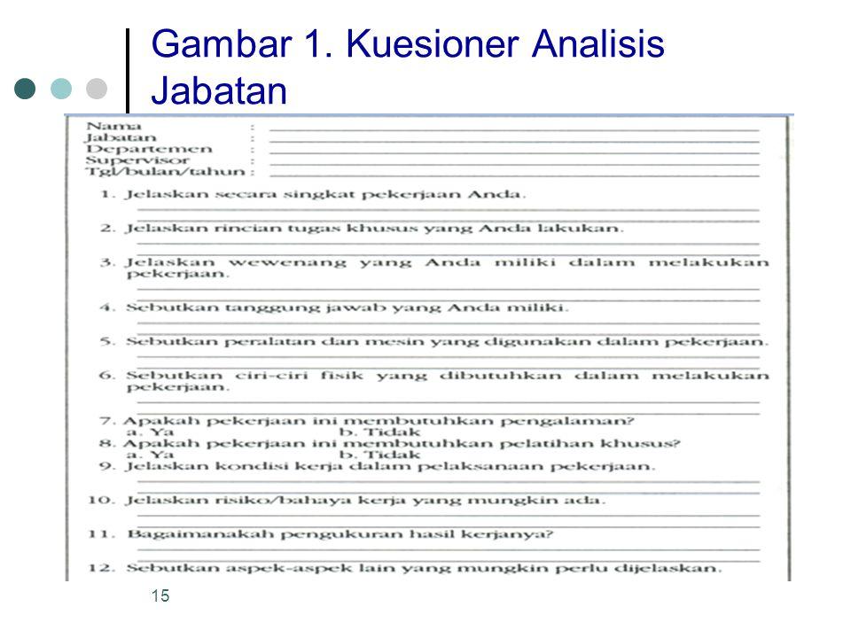 15 Gambar 1. Kuesioner Analisis Jabatan