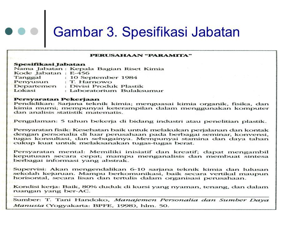 24 Gambar 3. Spesifikasi Jabatan