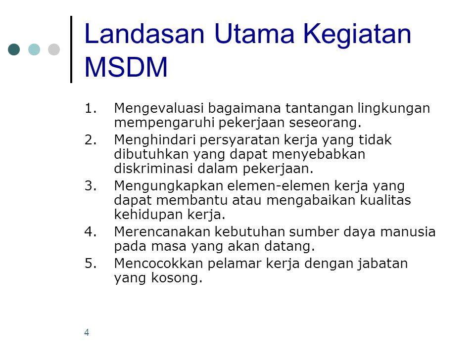 4 Landasan Utama Kegiatan MSDM 1.Mengevaluasi bagaimana tantangan lingkungan mempengaruhi pekerjaan seseorang. 2.Menghindari persyaratan kerja yang ti