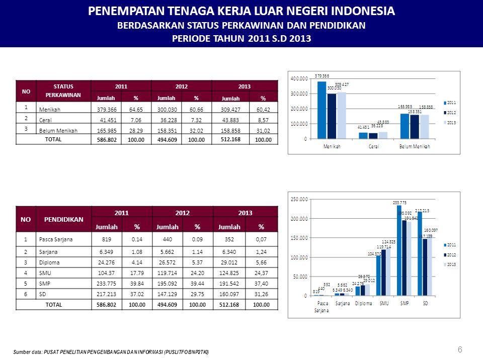 PENEMPATAN TENAGA KERJA LUAR NEGERI INDONESIA BERDASARKAN STATUS PERKAWINAN DAN PENDIDIKAN PERIODE TAHUN 2011 S.D 2013 6 Sumber data: PUSAT PENELITIAN PENGEMBANGAN DAN INFORMASI (PUSLITFO BNP2TKI) NO STATUS PERKAWINAN 201120122013 Jumlah% % % 1 Menikah379.36664.65300.03060.66309.42760,42 2 Cerai41.4517.0636.2287.3243.8838,57 3 Belum Menikah165.98528.29158.35132.02158.85831,02 TOTAL586.802100.00494.609100.00512.168100.00 NOPENDIDIKAN 201120122013 Jumlah% % % 1 Pasca Sarjana8190.144400.093520,07 2 Sarjana6.3491.085.6621.146.3401,24 3 Diploma24.2764.1426.5725.3729.0125,66 4 SMU104.3717.79119.71424.20124.82524,37 5 SMP233.77539.84195.09239.44191.54237,40 6 SD217.21337.02147.12929.75160.09731,26 TOTAL586.802100.00494.609100.00512.168100.00
