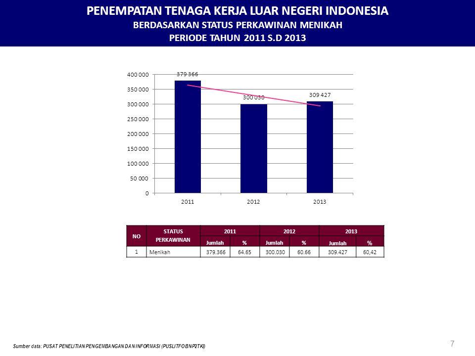 PENEMPATAN TENAGA KERJA LUAR NEGERI INDONESIA BERDASARKAN STATUS PERKAWINAN MENIKAH PERIODE TAHUN 2011 S.D 2013 7 Sumber data: PUSAT PENELITIAN PENGEMBANGAN DAN INFORMASI (PUSLITFO BNP2TKI) NO STATUS PERKAWINAN 201120122013 Jumlah% % % 1 Menikah379.36664.65300.03060.66309.42760,42