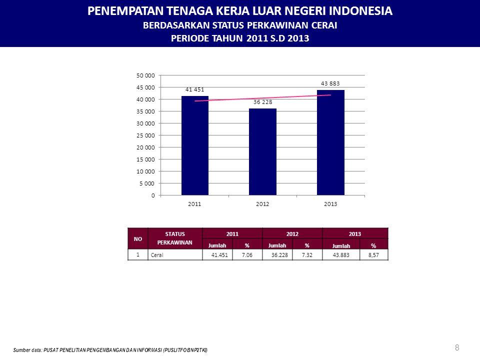PENEMPATAN TENAGA KERJA LUAR NEGERI INDONESIA BERDASARKAN STATUS PERKAWINAN CERAI PERIODE TAHUN 2011 S.D 2013 8 Sumber data: PUSAT PENELITIAN PENGEMBANGAN DAN INFORMASI (PUSLITFO BNP2TKI) NO STATUS PERKAWINAN 201120122013 Jumlah% % % 1 Cerai41.4517.0636.2287.3243.8838,57