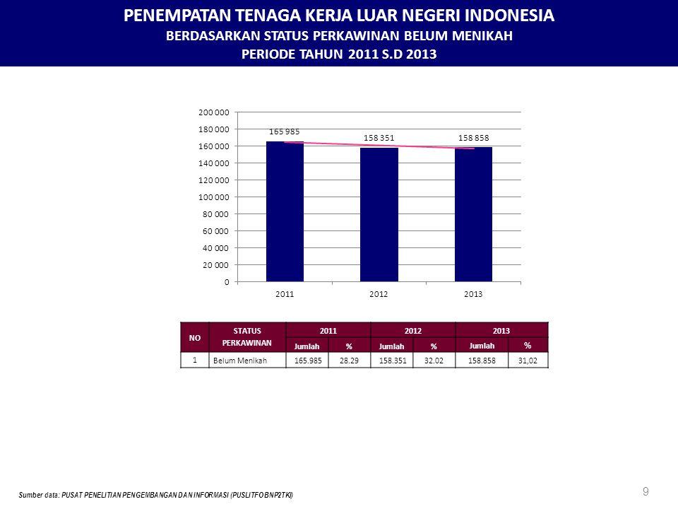 PENEMPATAN TENAGA KERJA LUAR NEGERI INDONESIA BERDASARKAN STATUS PERKAWINAN BELUM MENIKAH PERIODE TAHUN 2011 S.D 2013 9 Sumber data: PUSAT PENELITIAN PENGEMBANGAN DAN INFORMASI (PUSLITFO BNP2TKI) NO STATUS PERKAWINAN 201120122013 Jumlah% % % 1 Belum Menikah165.98528.29158.35132.02158.85831,02