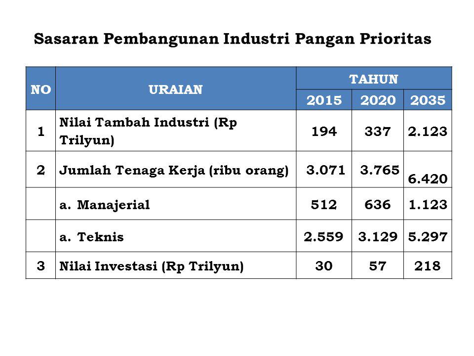 NOURAIAN TAHUN 201520202035 1 Nilai Tambah Industri (Rp Trilyun) 1943372.123 2Jumlah Tenaga Kerja (ribu orang) 3.071 3.765 6.420 a.Manajerial5126361.1