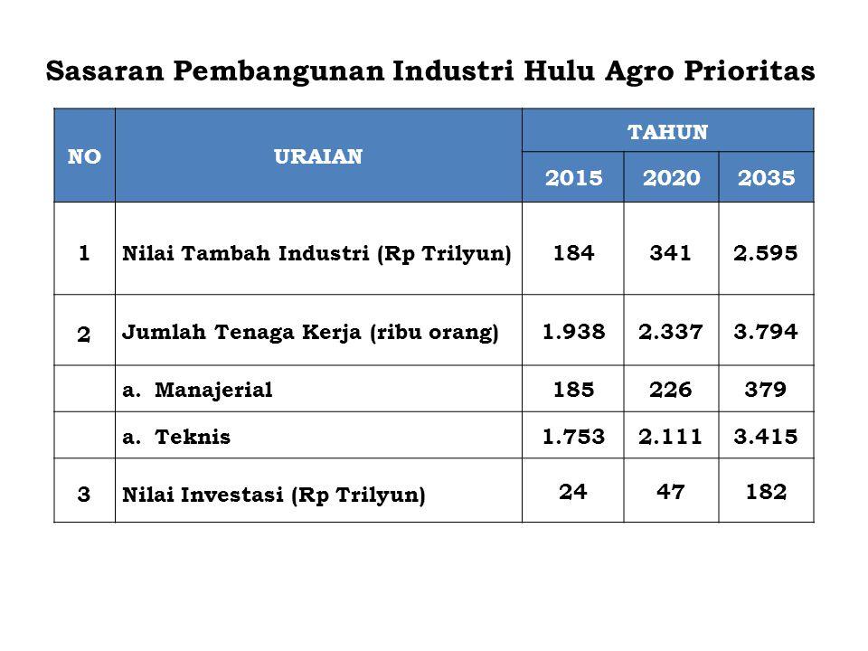 NOURAIAN TAHUN 201520202035 1Nilai Tambah Industri (Rp Trilyun)1843412.595 2 Jumlah Tenaga Kerja (ribu orang)1.9382.3373.794 a.Manajerial185226379 a.T
