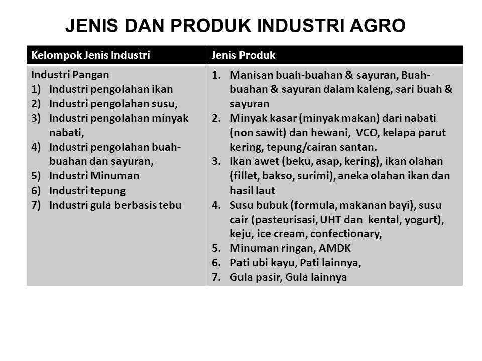 Kelompok Jenis IndustriJenis Produk Industri Pangan 1)Industri pengolahan ikan 2)Industri pengolahan susu, 3)Industri pengolahan minyak nabati, 4)Indu