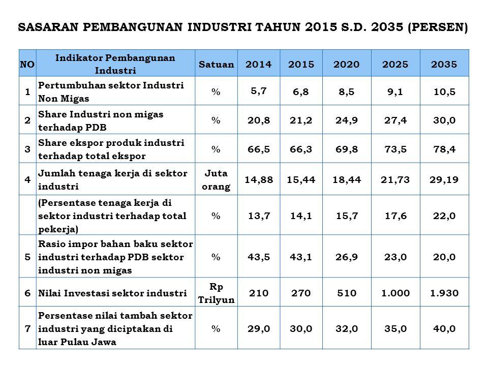NO Indikator Pembangunan Industri Satuan20142015202020252035 1 Pertumbuhan sektor Industri Non Migas % 5,7 6,88,59,110,5 2 Share Industri non migas te