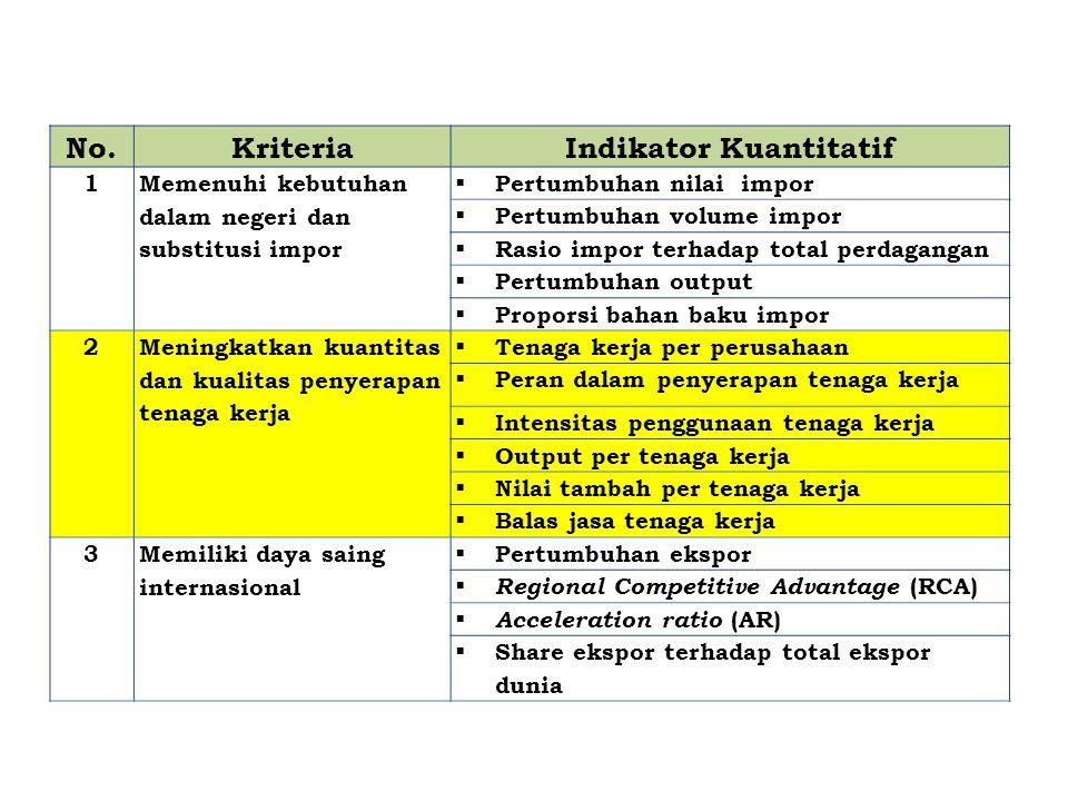 No.KriteriaIndikator Kuantitatif 1 Memenuhi kebutuhan dalam negeri dan substitusi impor  Pertumbuhan nilai impor  Pertumbuhan volume impor  Rasio i