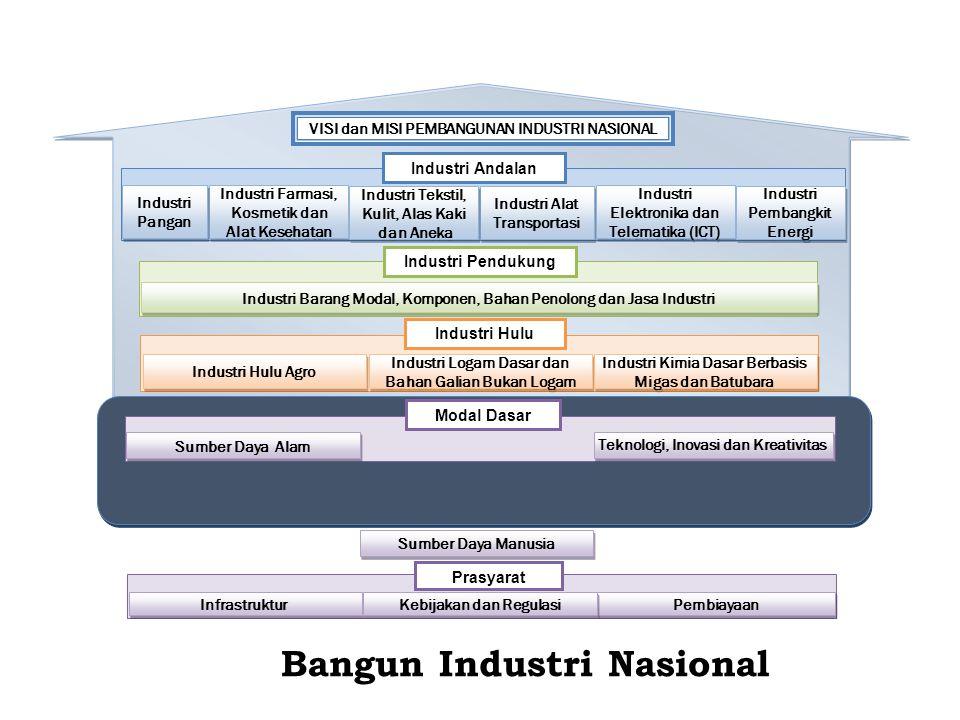 Industri Logam Dasar dan Bahan Galian Bukan Logam Industri Kimia Dasar Berbasis Migas dan Batubara Industri Barang Modal, Komponen, Bahan Penolong dan