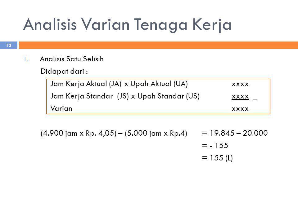 Analisis Varian Tenaga Kerja 1. Analisis Satu Selisih Didapat dari : Jam Kerja Aktual (JA) x Upah Aktual (UA)xxxx Jam Kerja Standar (JS) x Upah Standa