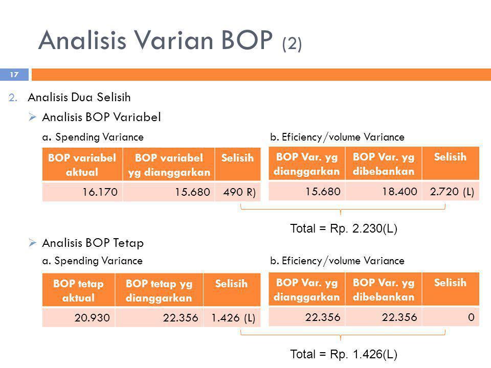 Analisis Varian BOP (2) 2. Analisis Dua Selisih  Analisis BOP Variabel a. Spending Variance b. Eficiency/volume Variance  Analisis BOP Tetap a. Spen