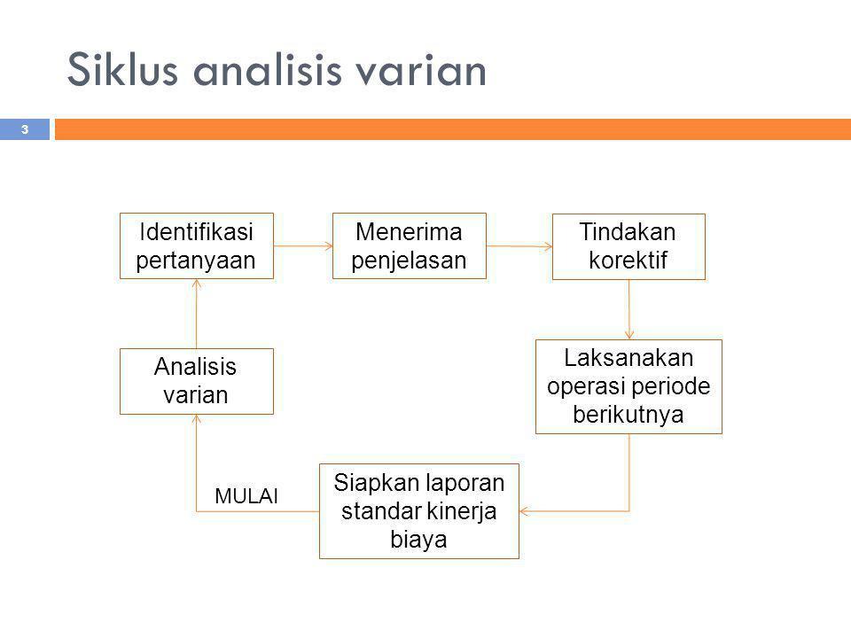 Siklus analisis varian Identifikasi pertanyaan Menerima penjelasan Tindakan korektif Analisis varian Laksanakan operasi periode berikutnya Siapkan lap
