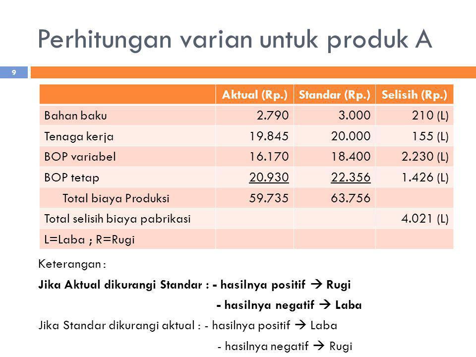 Perhitungan varian untuk produk A Aktual (Rp.)Standar (Rp.)Selisih (Rp.) Bahan baku2.7903.000210 (L) Tenaga kerja19.84520.000155 (L) BOP variabel16.17