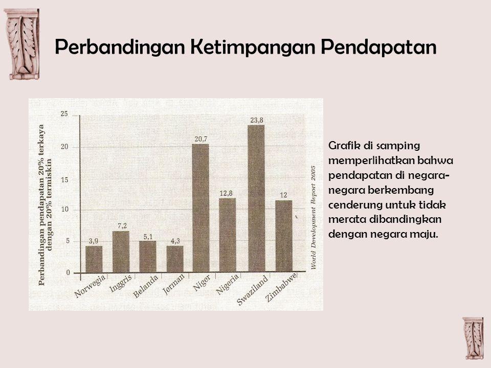 Perbandingan Ketimpangan Pendapatan Grafik di samping memperlihatkan bahwa pendapatan di negara- negara berkembang cenderung untuk tidak merata dibandingkan dengan negara maju.