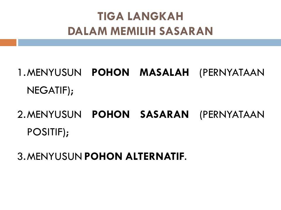 TIGA LANGKAH DALAM MEMILIH SASARAN 1.MENYUSUN POHON MASALAH (PERNYATAAN NEGATIF); 2.MENYUSUN POHON SASARAN (PERNYATAAN POSITIF); 3.MENYUSUN POHON ALTE