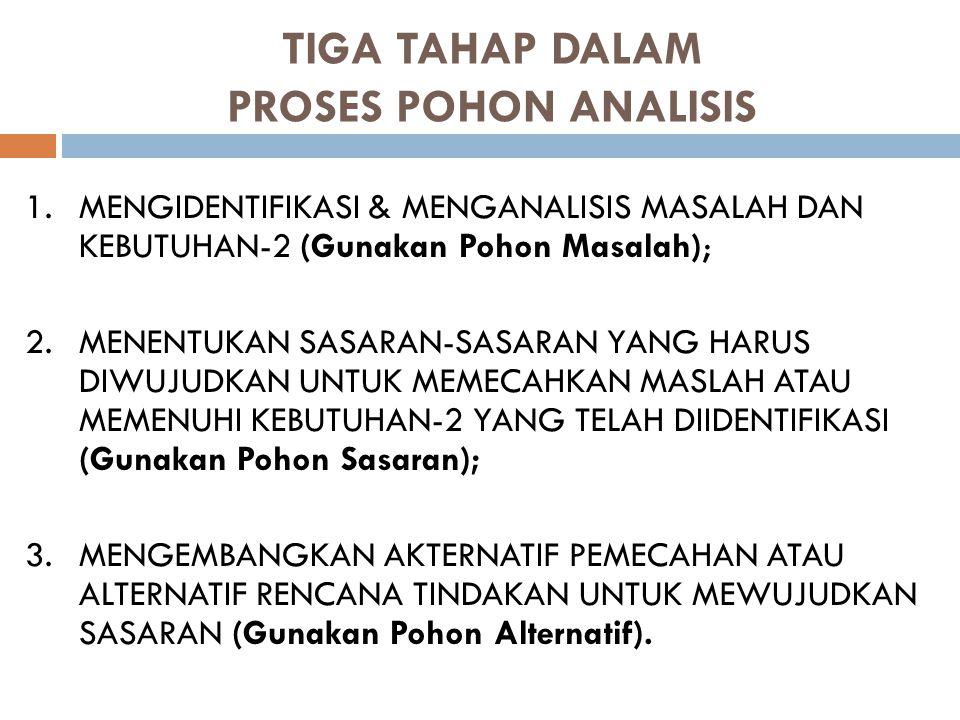 TIGA TAHAP DALAM PROSES POHON ANALISIS 1.MENGIDENTIFIKASI & MENGANALISIS MASALAH DAN KEBUTUHAN-2 (Gunakan Pohon Masalah); 2.MENENTUKAN SASARAN-SASARAN